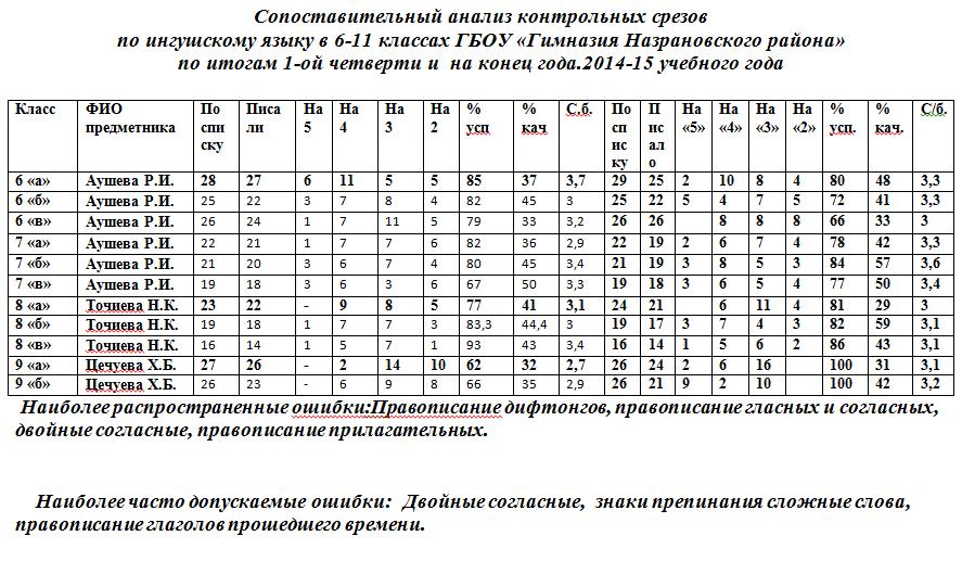 сопоставительный анализ контрольных срезов по итогам i й четверти  В 8 х классах допущены ошибки в темах