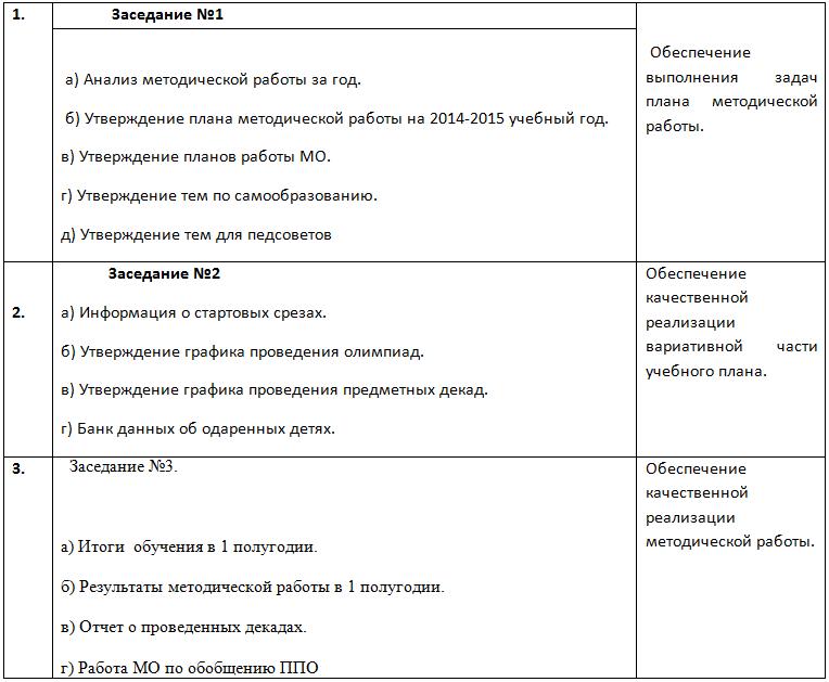 отчет по НМР за уч год ГБОУ Гимназия Назрановского  В течение года МС провел следующие заседания