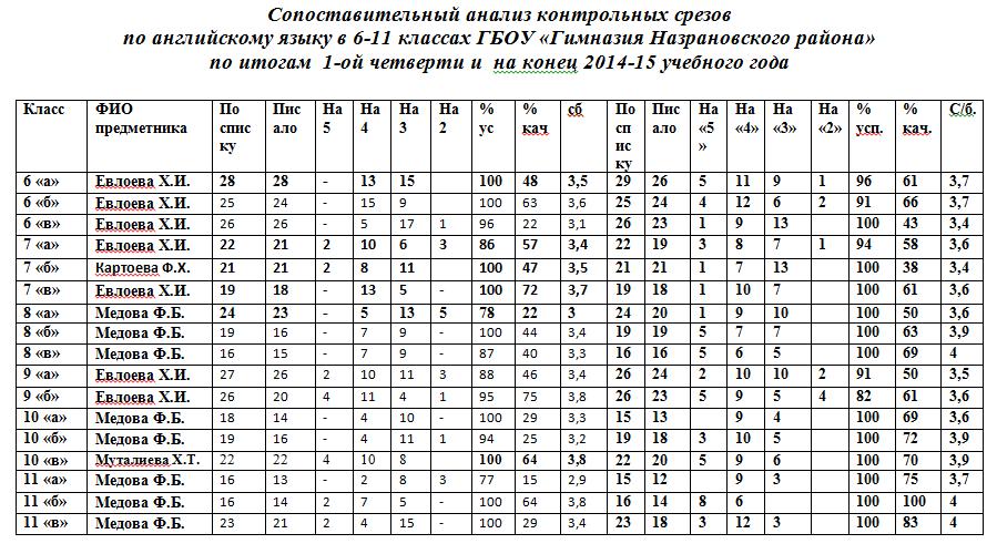 Графики контрольных работ по русскому языку 4323